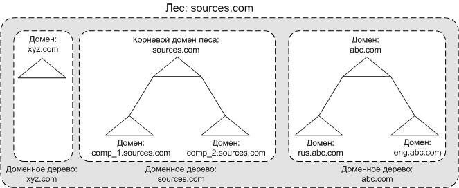 Active Directory. Леса, домены и доверительные отношения