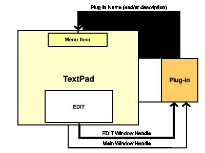 Схема системы плагинов для TextPad